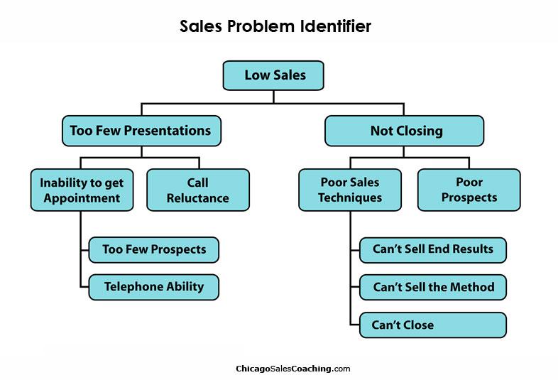 Sales Problem Identifier